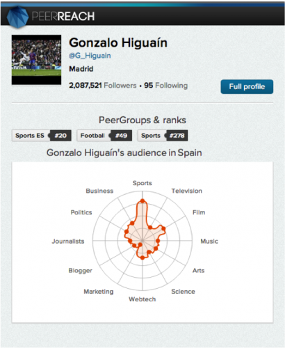 Gonzalo's Peerreach profile page